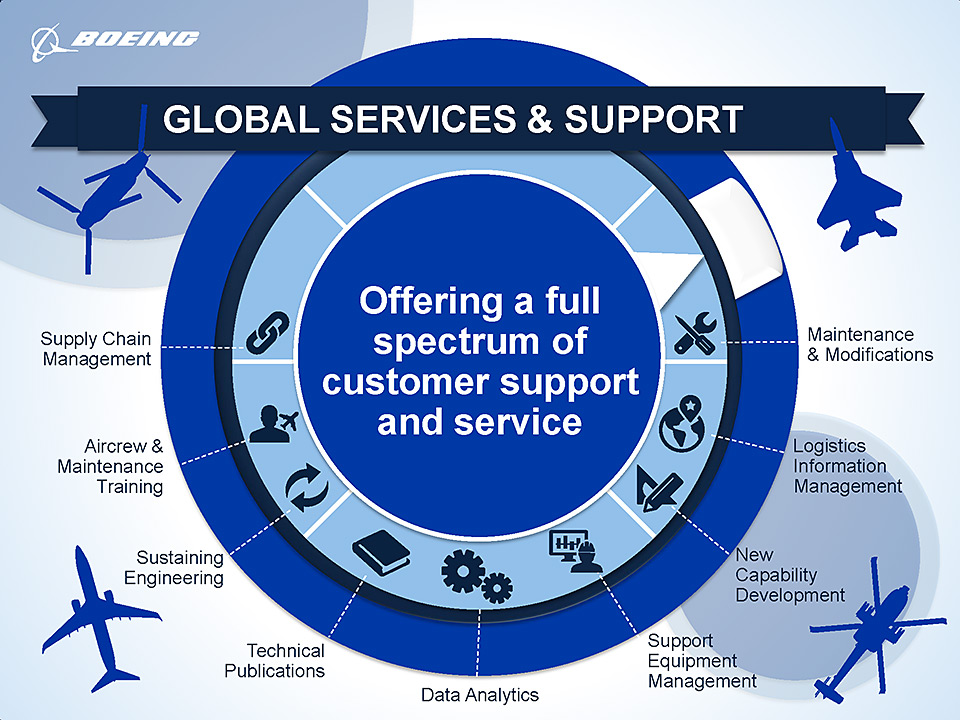Global Services and Support